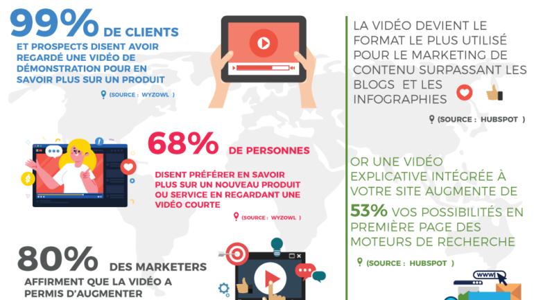 Pourquoi intégrer la vidéo à sa stratégie de contenu marketing, avec l'agence ID-motions